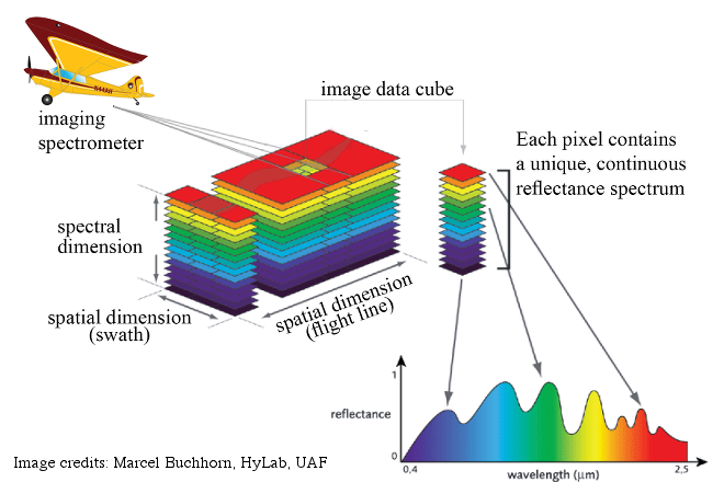 Concept of imaginng spectroscopy